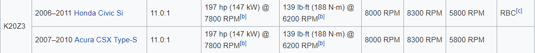 k20Z3 specs - wiki