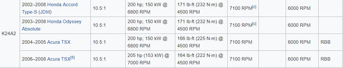 k24A specs - wiki